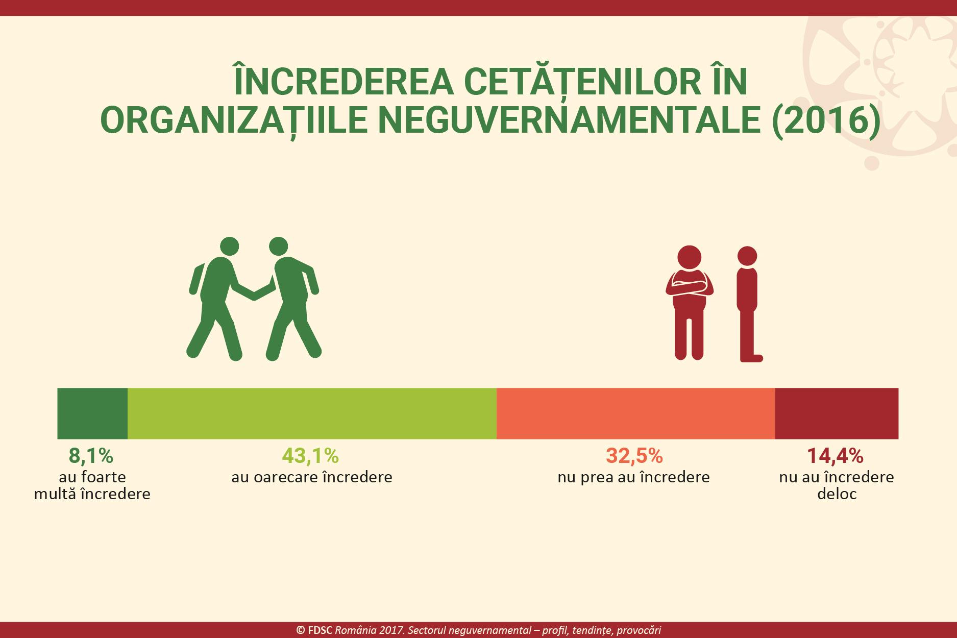 Cetățenii sub lupă. Analiză despre civism, voluntariat și comunitate la români