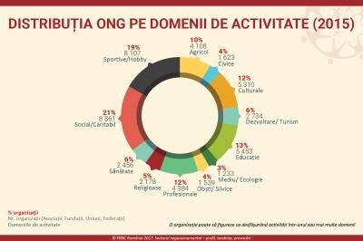 Care e distribuția în țară a sectorului neguvernamental și câte ONGuri există de fapt?