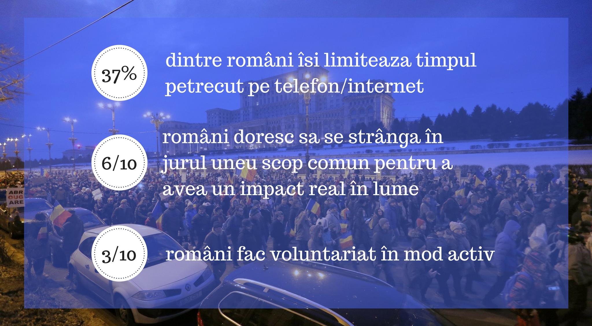 Studiu național complex care arată care sunt trendurile la români în 2018