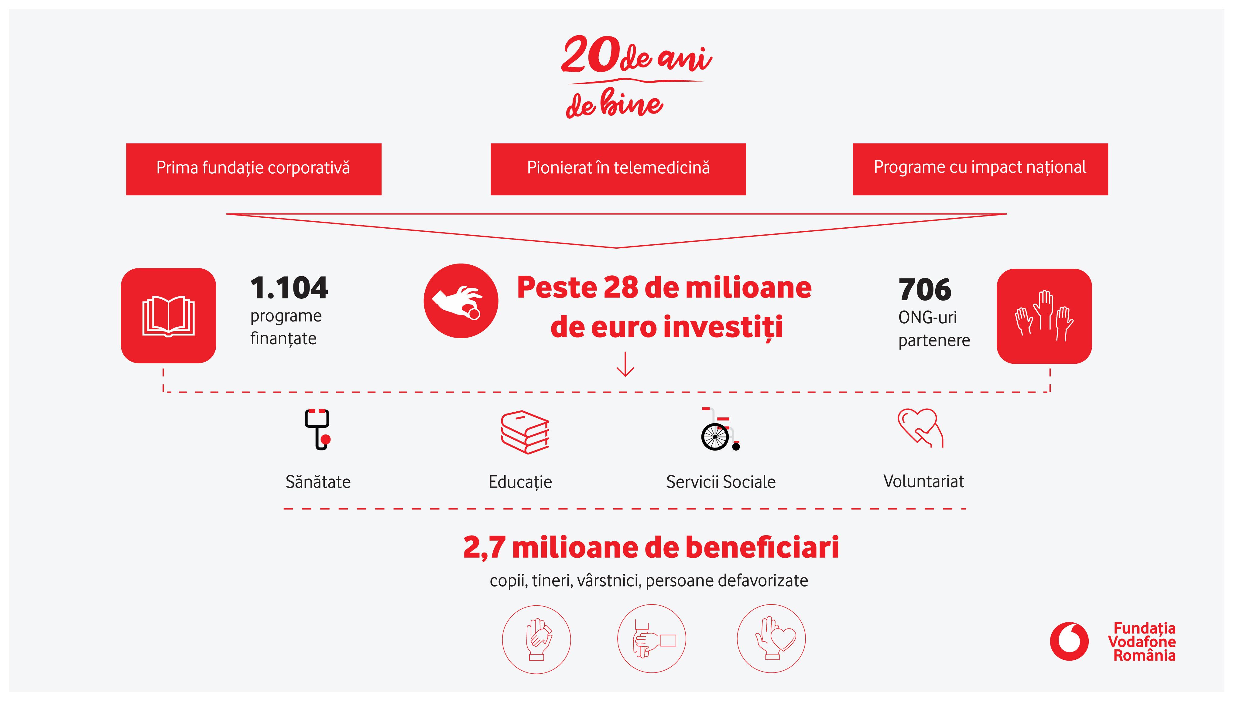 Fundația Vodafone România a investit aproape 17 milioane de euro în domeniul sănătății și peste 11 milioane de euro în educație