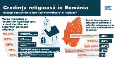 Credința religioasă în România, un nou infografic Monitorul Social