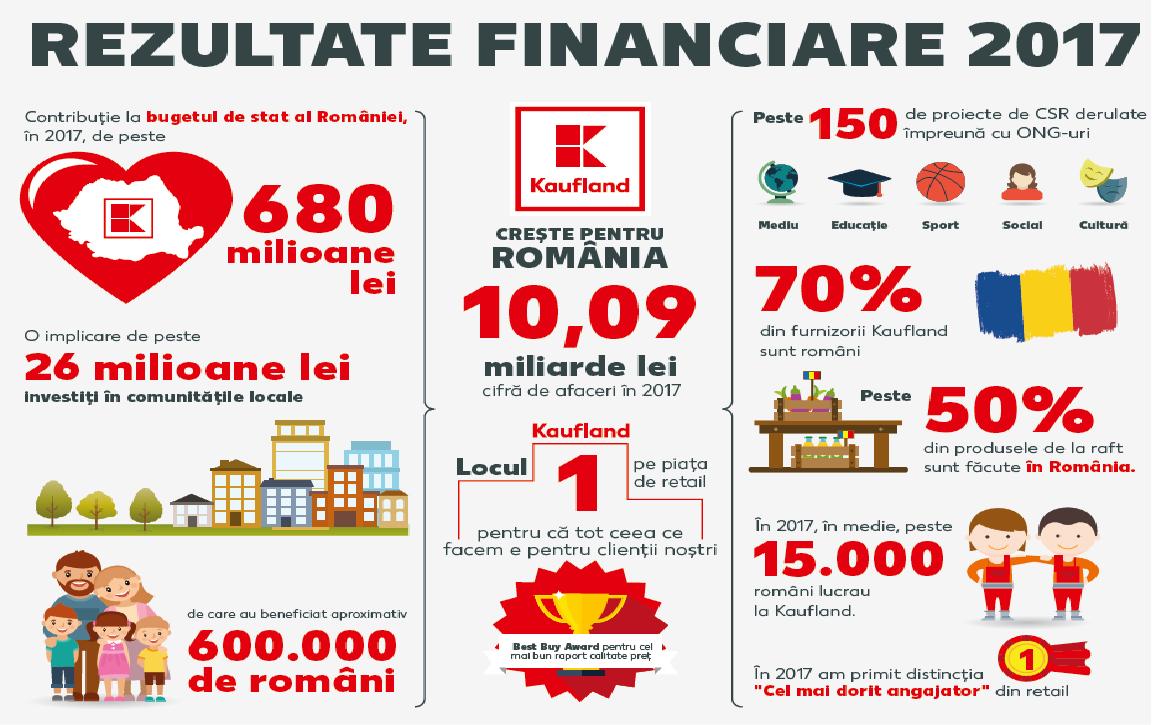 Kaufland România a sprijinit comunitatea locală cu peste 26 de milioane lei