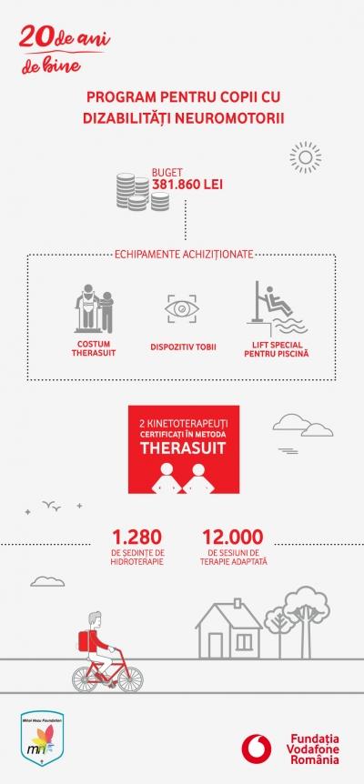 12.000 de sesiuni de terapie adaptată pentru copii