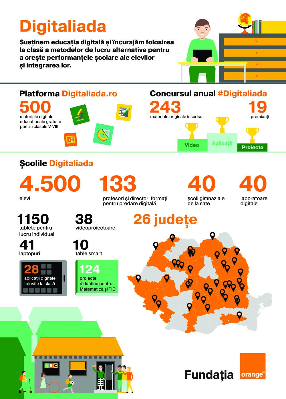 40 de școli încep anul școlar în Digitaliada
