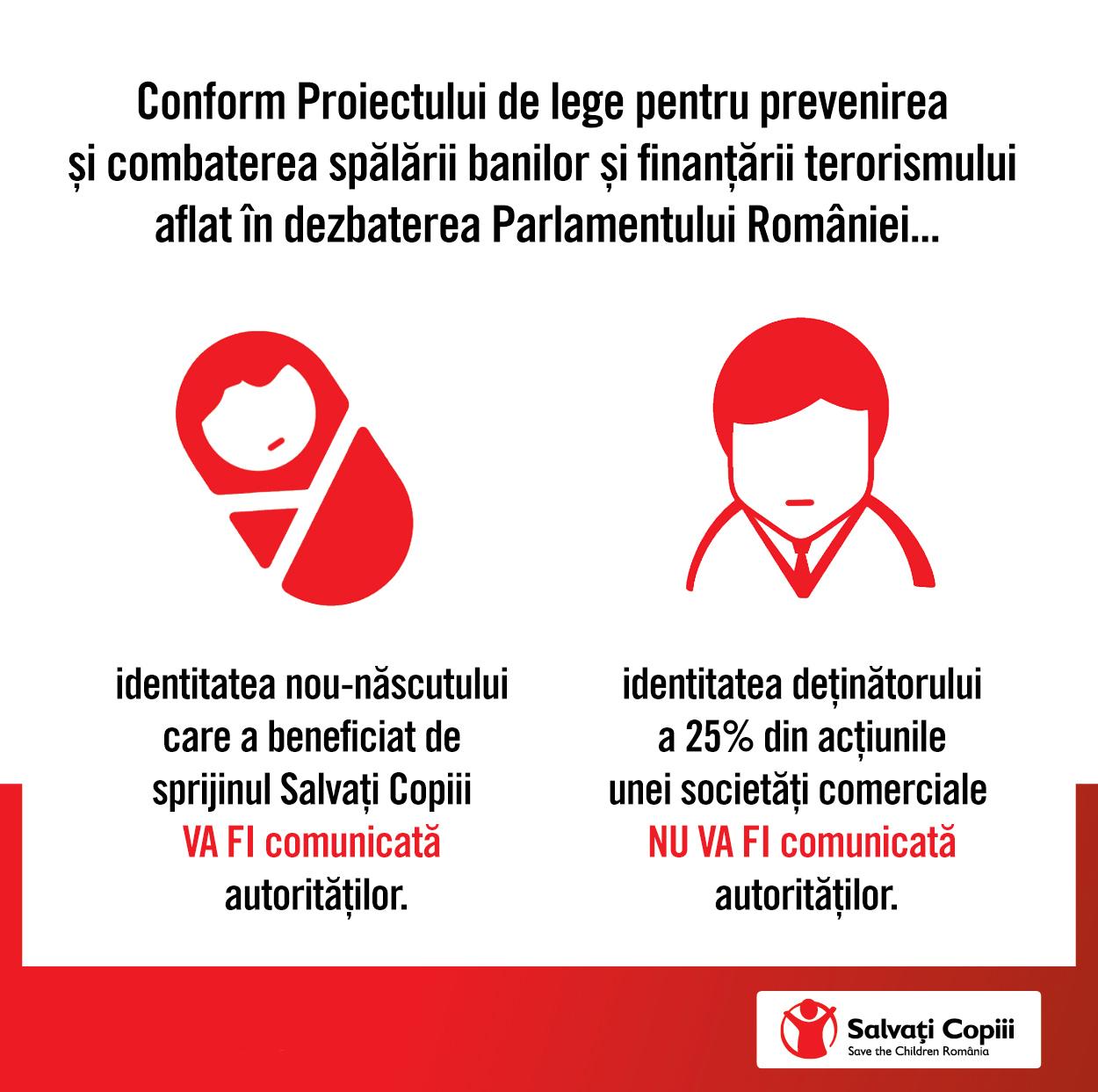 Organizația Salvați Copiii solicită Parlamentului României să nu voteze în forma actuală art. 3 (2) lit. c) al proiectului de lege pentru combaterea spălării banilor