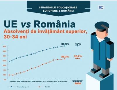 Stadiul obiectivelor asumate în domeniul educaţiei de România în cadrul Strategiei 2020