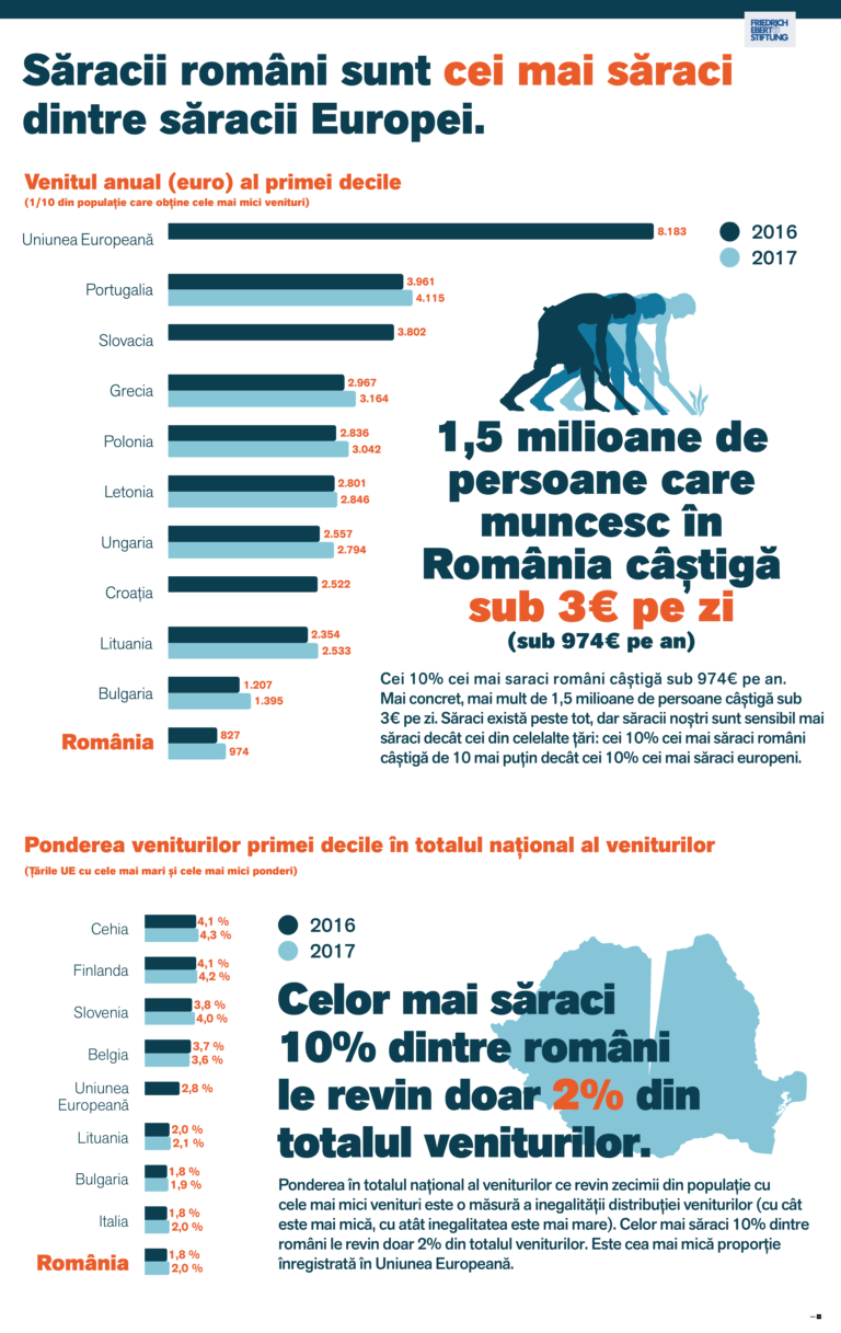 Un nou infografic despre situaţia celor mai săraci 10% dintre români