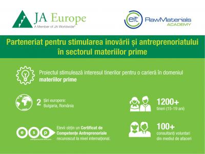 JA Europe și EIT RawMaterials își unesc forțele pentru a stimula antreprenoriatul bazat pe inovare