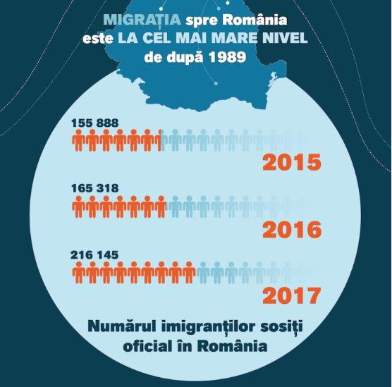 Infografic despre migrația spre România