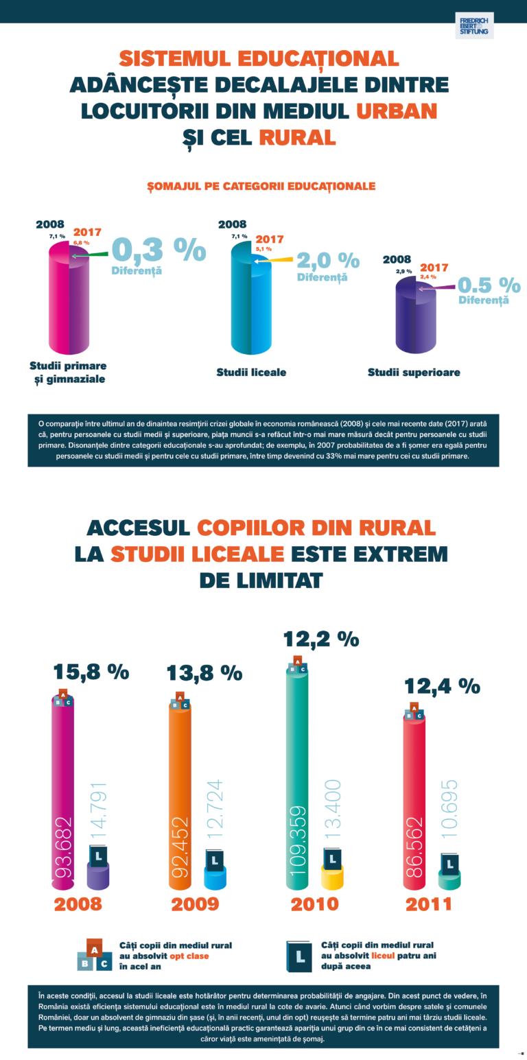 Adâncirea decalajelor educaționale dintre copiii aflați în mediul urban și cei aflați în mediul rural