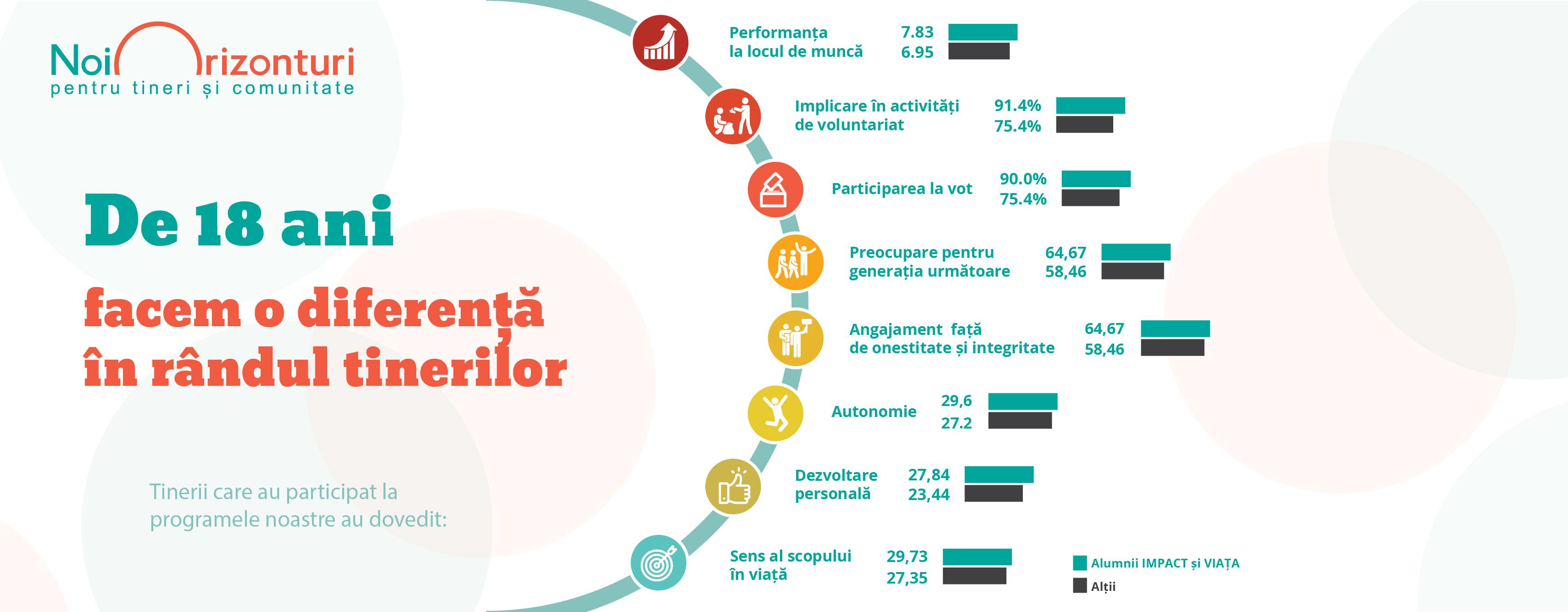 Învățarea relevantă: Cum învăță diferit 43.700 elevi din România?