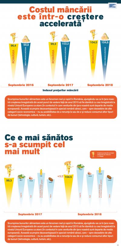 Monitorul Social – preţul alimentelor