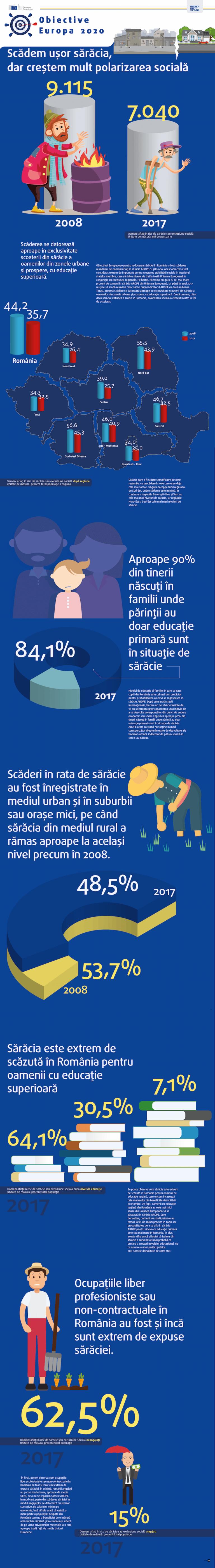 România și obiectivele Europa 2020: Obiective de coeziune care cresc inegalitatea. Sărăcia scade, inegalitatea crește