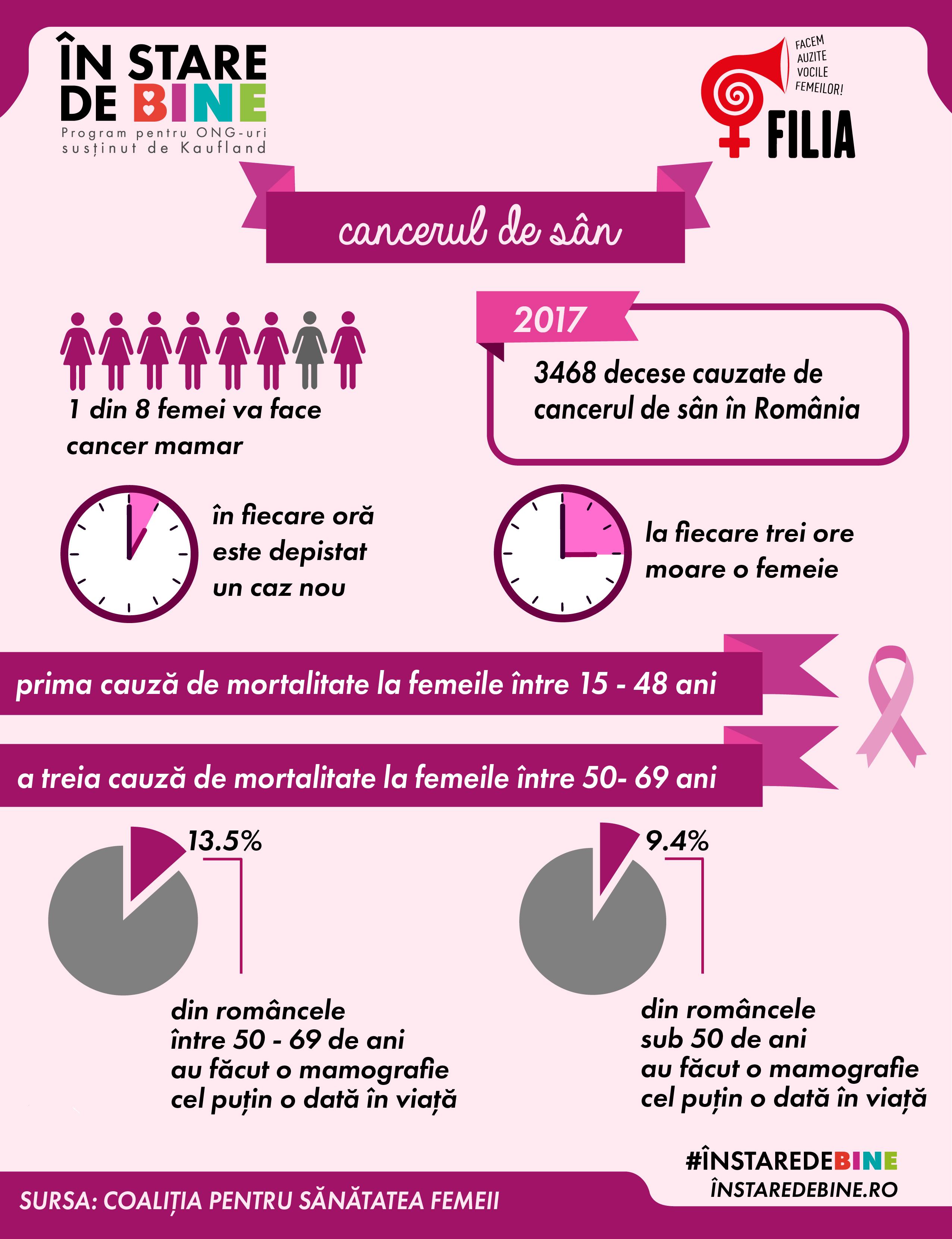 Întâlniri dedicate femeilor, despre prevenirea cancerului de sân și de col uterin