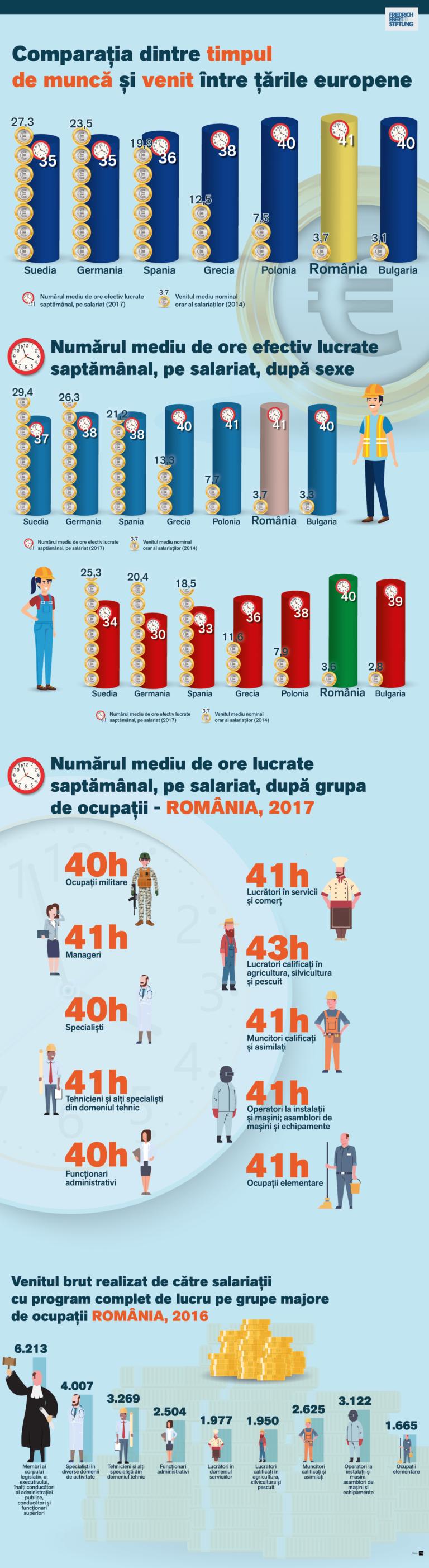 Un nou infografic despre raportul dintre timpul de muncă și veniturile  românilor