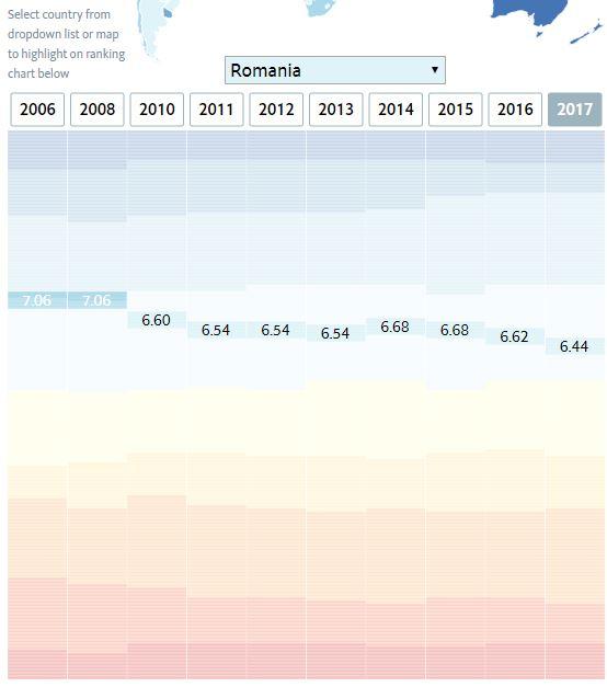 România pe ultimul loc la indicatorii democraţiei în UE - The Economist Intelligence Unit