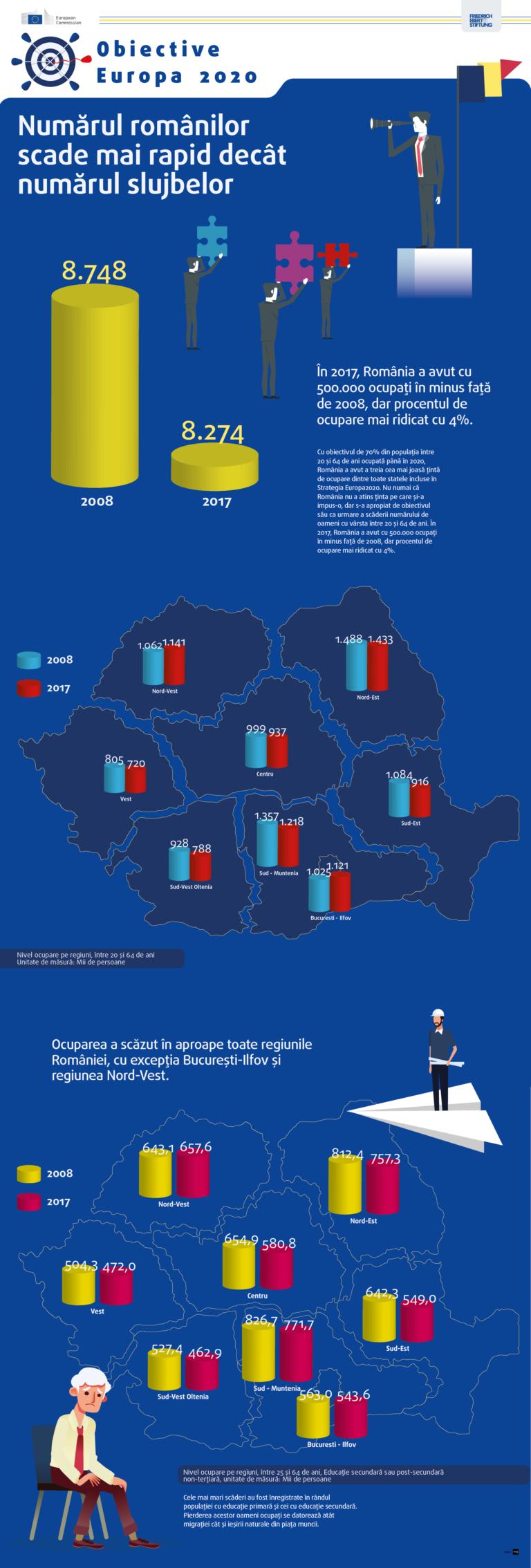 Obiective de coeziune care cresc inegalitatea. Numărul românilor scade mai rapid decât numărul slujbelor