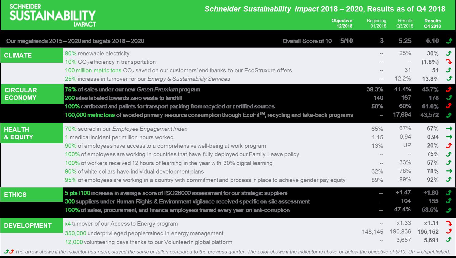 Impactul de sustenabilitate Schneider Electric