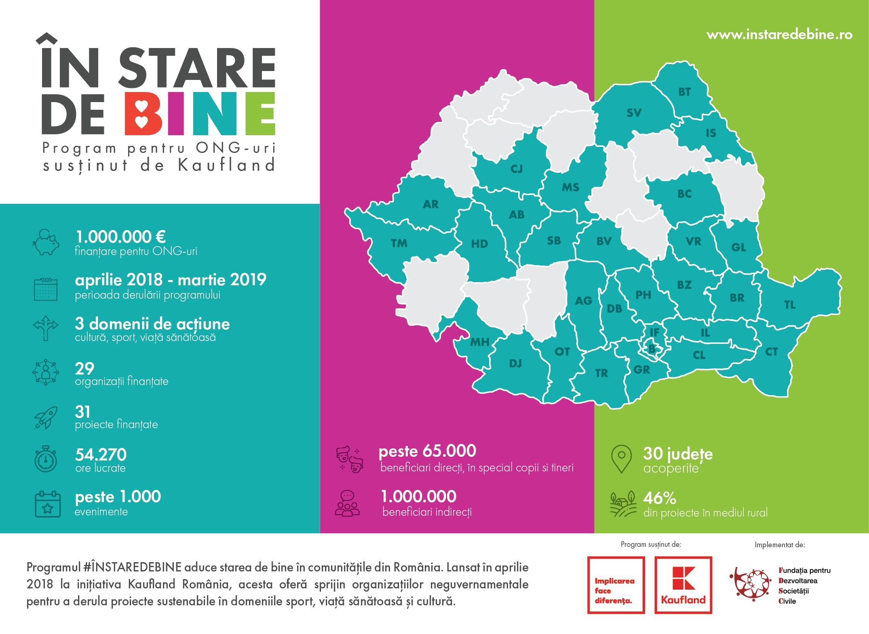 Programul #înstaredebine continuă în 2019: 1 milion de euro finanțare