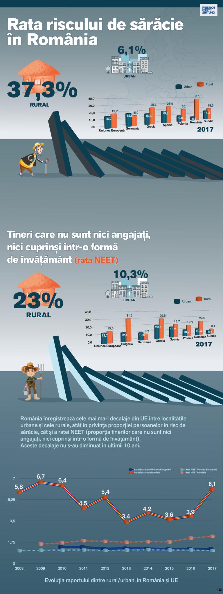 Monitorul Social: decalajele dintre urban ÅŸi rural nu s-au diminuat