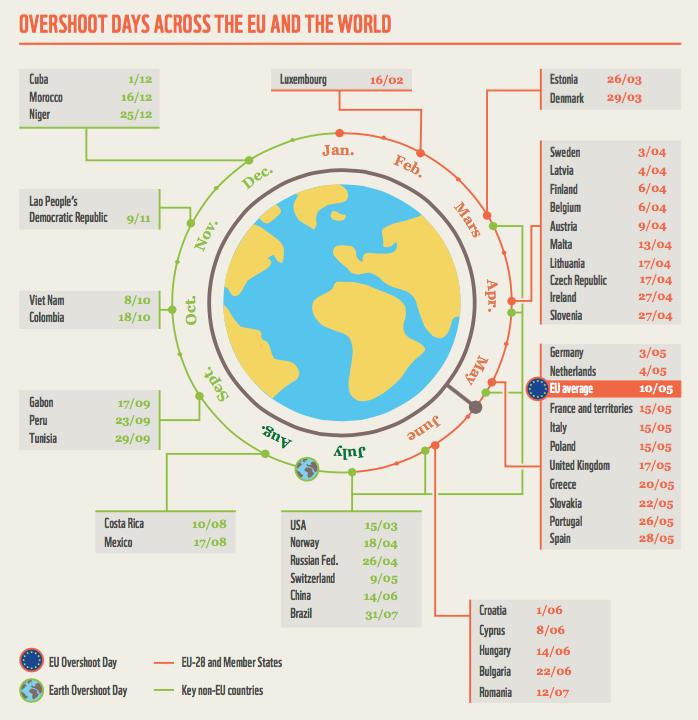 Europa epuizează resursele planetei. De mâine consumăm resurse naturale care aparțin generațiilor viitoare