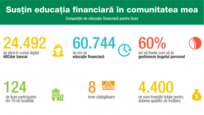 """Opt licee au primit finanțări în cadrul competiției """"Susțin educația financiară în comunitatea mea�"""