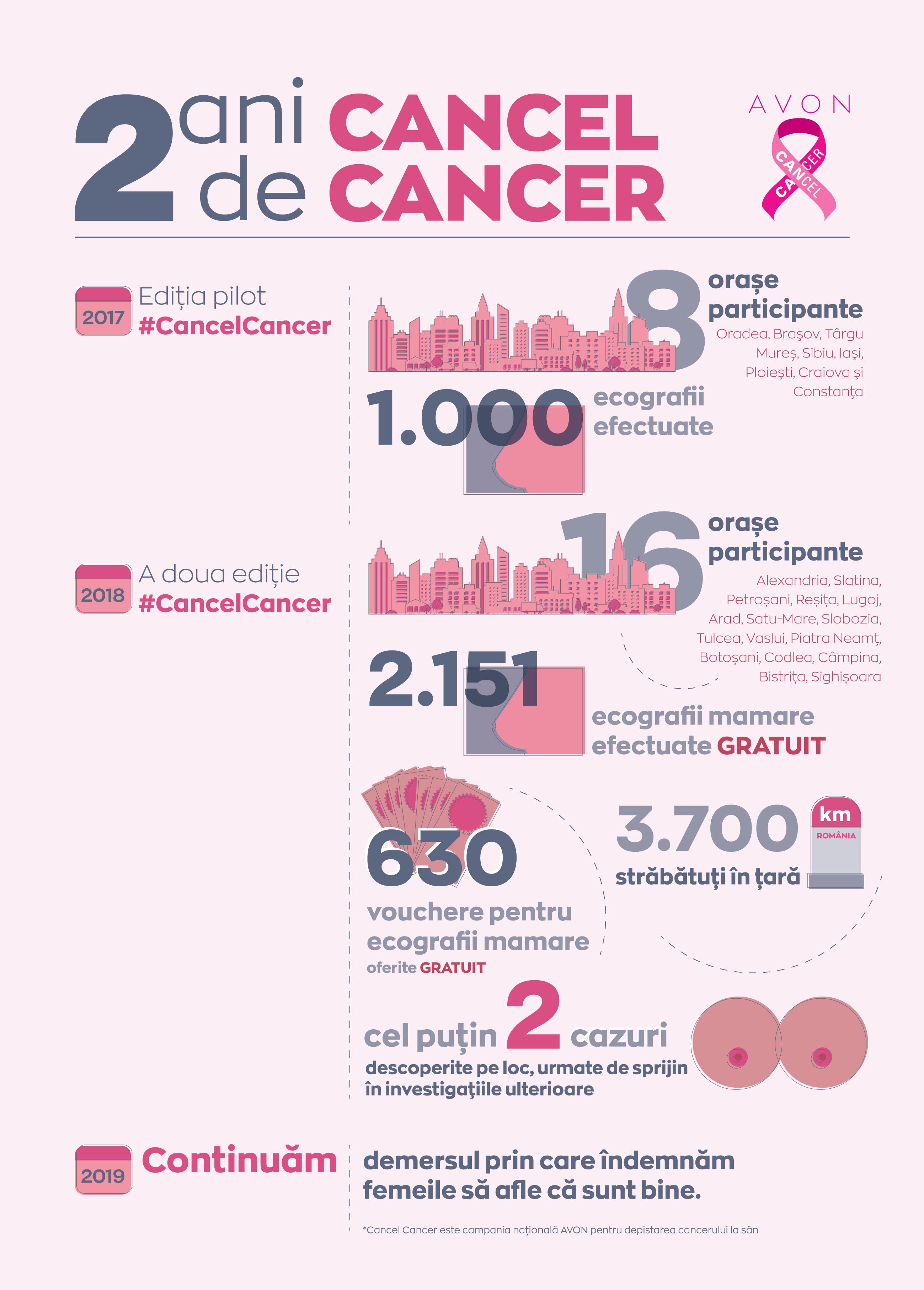 Avon și Kaufland continuă și în 2019 campania națională pentru depistarea cancerului la sân