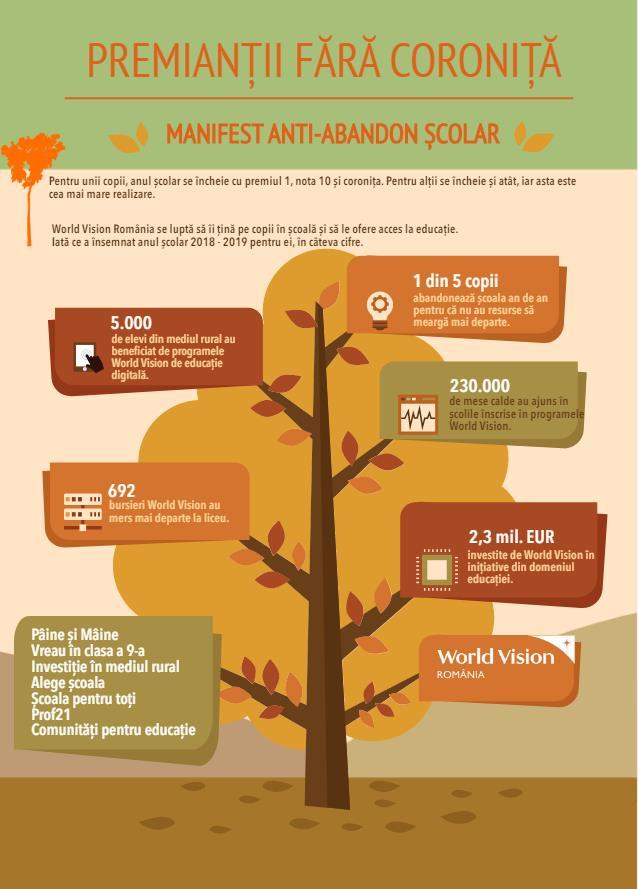 World Vision România, bilanț de final de an școlar