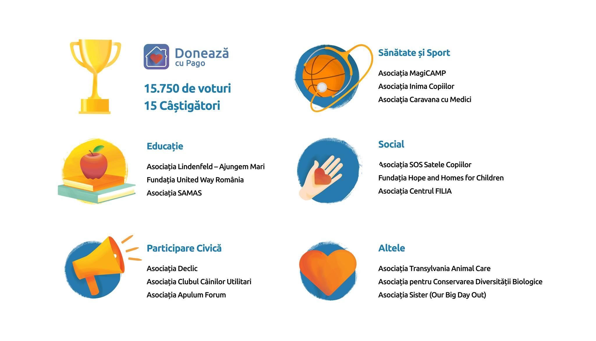 Care sunt cele 15 ONG-uri alese de public în campania Donează cu Pago