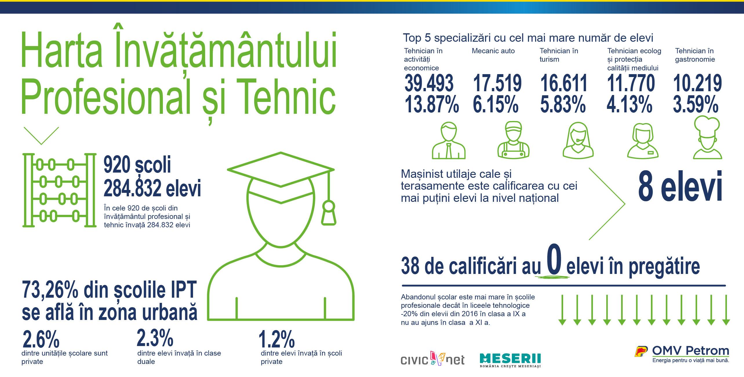S-a lansat platforma digitală a învățământului profesional și tehnic din România, Meserii.ro