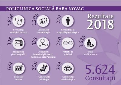 Peste 12.000 de servicii medicale pentru persoane defavorizate