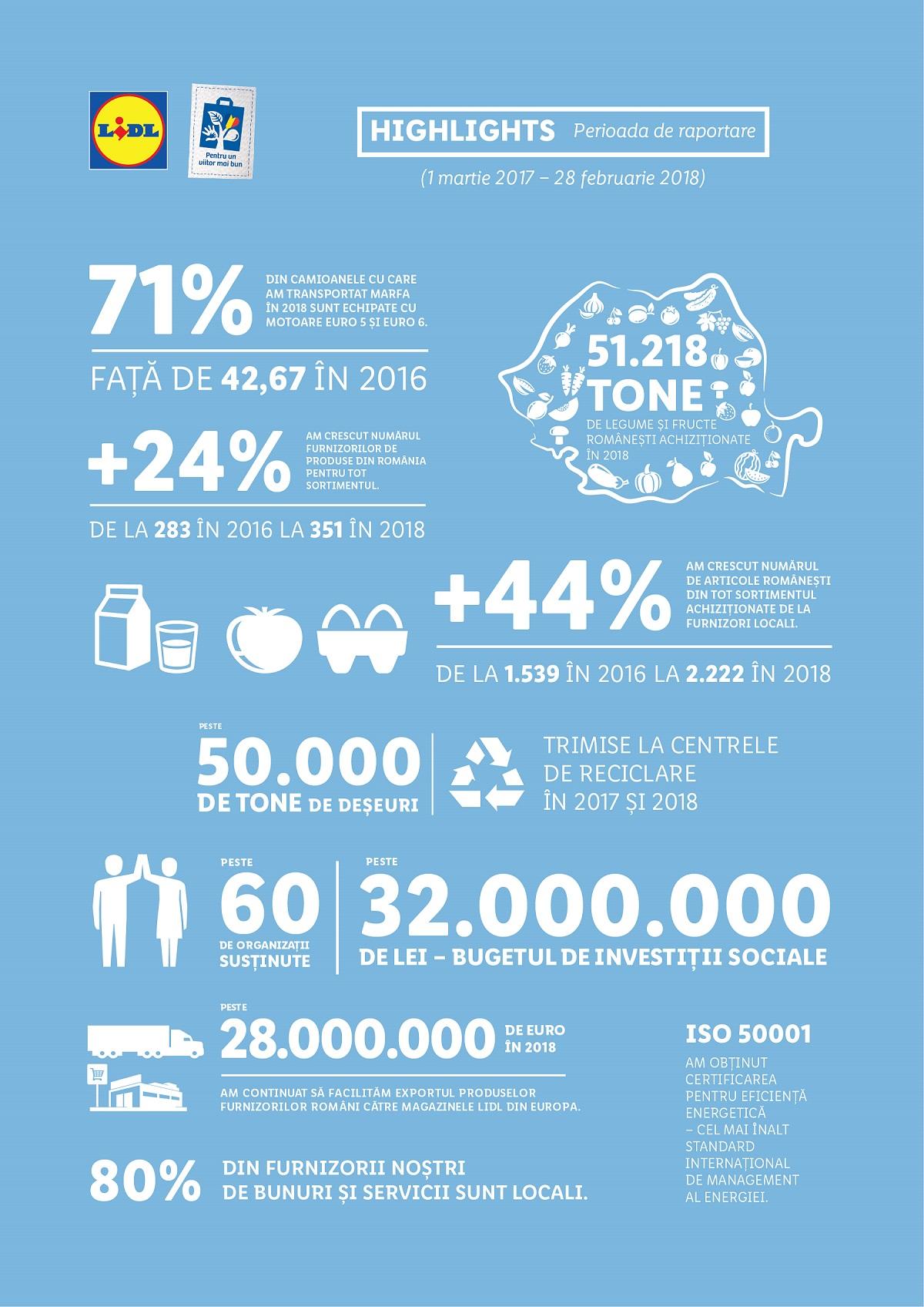 Lidl lansează cel de-al doilea raport de sustenabilitate