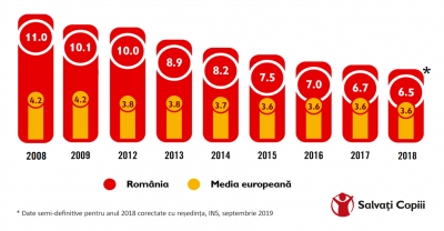 Copiii din România: rata mortalității cea mai mare din UE, deprivare materială severă alarmantă și clivaj inacceptabil rural/urban