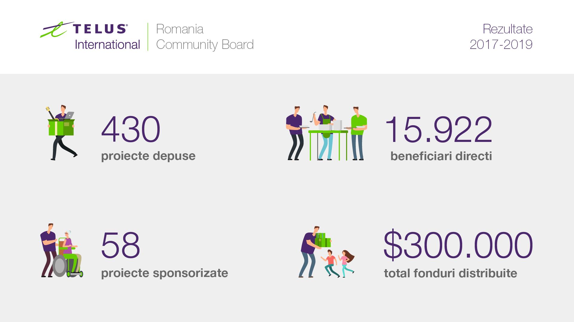 Fundația TELUS International Romania oferă pentru al 4-lea an consecutiv granturi în valoare de 100.000 USD