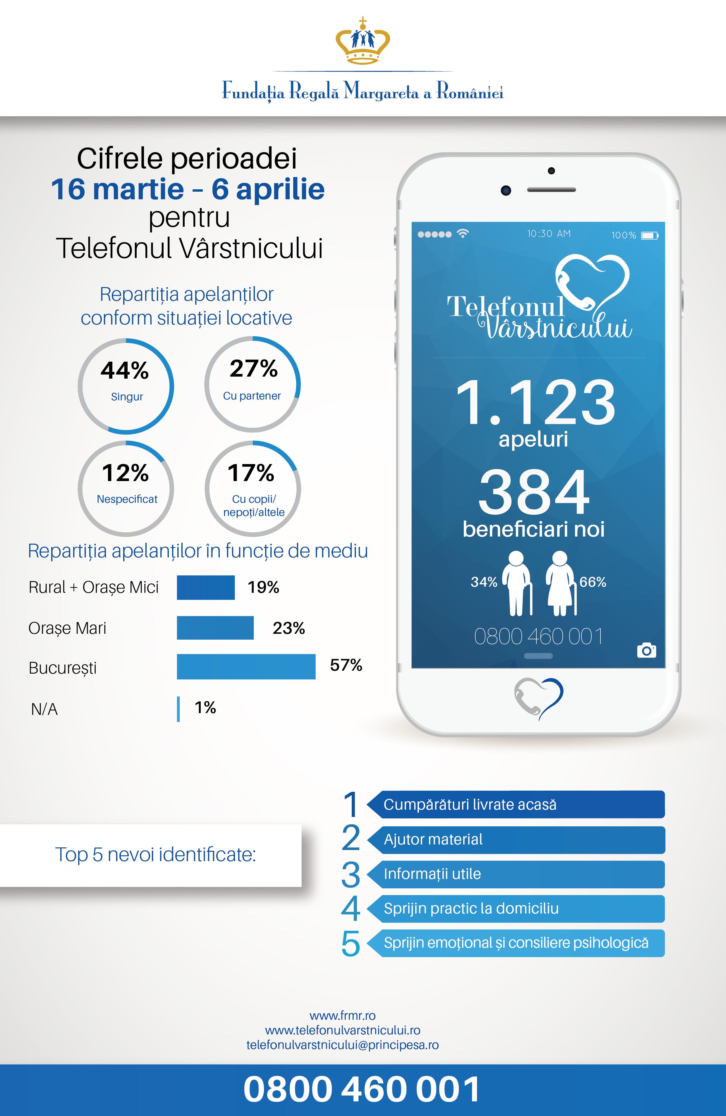 Telefonul Vârstnicului răspunde unui număr record de solicitări în perioada pandemiei