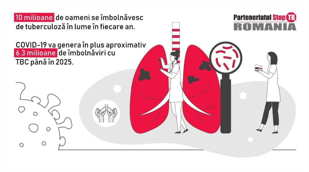 Măsurile de restricţie a circulaţiei au afectat accesul la diagnostic al românilor cu simptome de tuberculoză iar serviciile de identificare activă au fost reduse drastic
