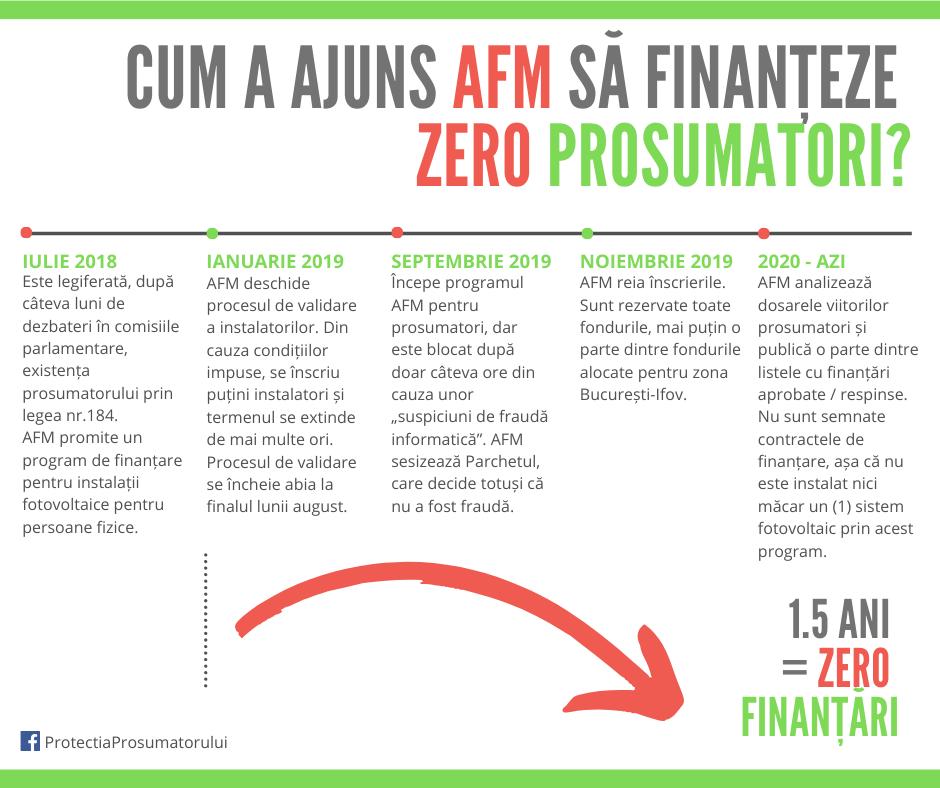 AFM amână din nou, fără nicio explicație, programul de finanțare pentru prosumatori