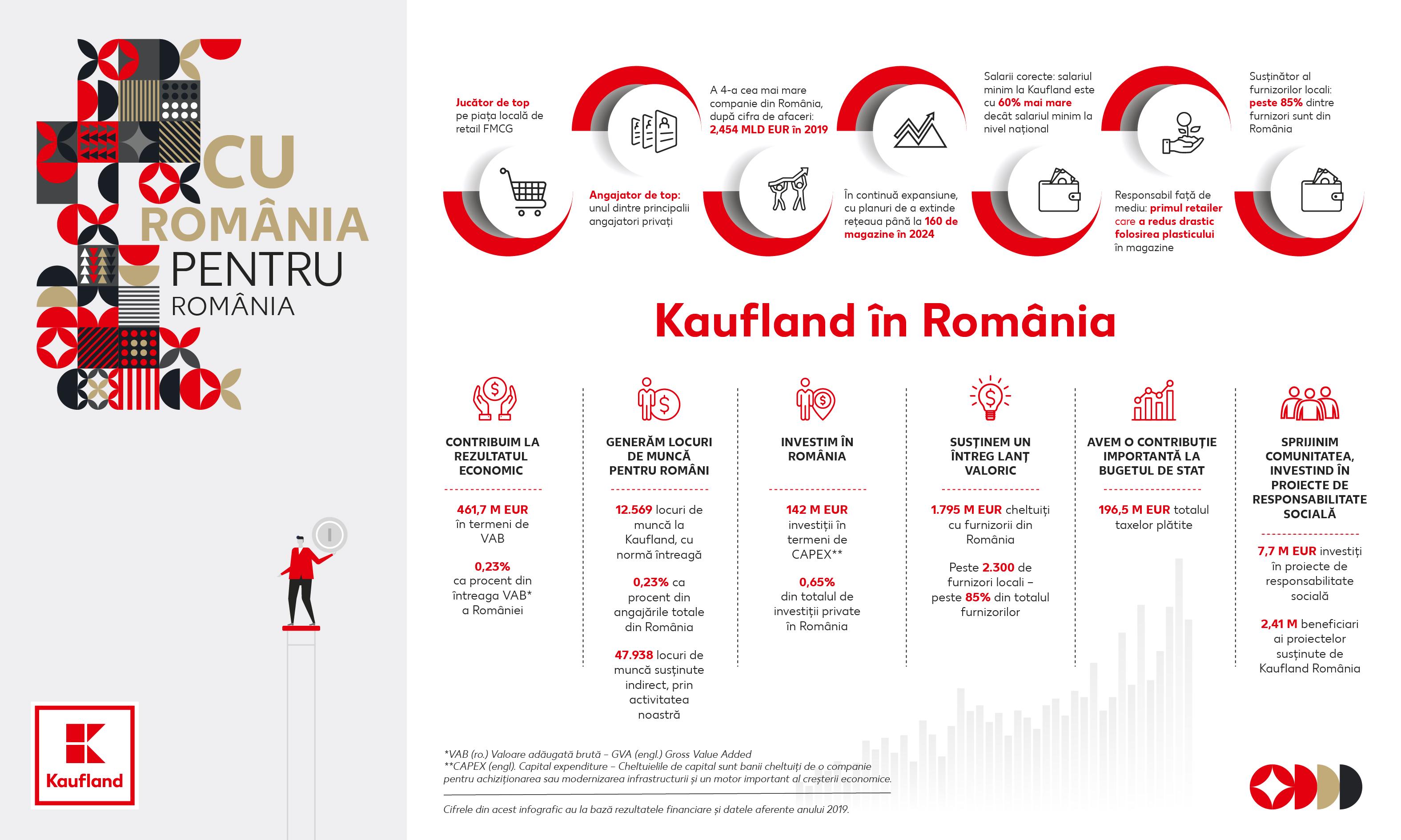 Impactul socio-economic Kaufland România în 2019: peste 40 milioane de lei în CSR