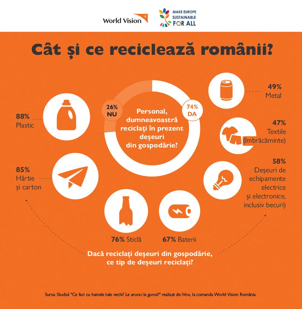 Sondaj World Vision România: hainele vechi ale românilor, între reciclare, donații caritabile și bomba ecologică a gropilor de gunoi