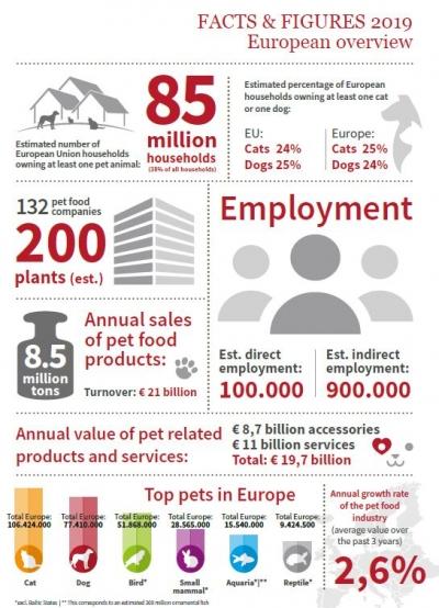 85 milioane de gospodării din Europa deţin un animal de companie