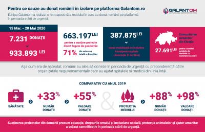 Pentru ce cauze au donat românii în izolare pe platforma Galantom.ro