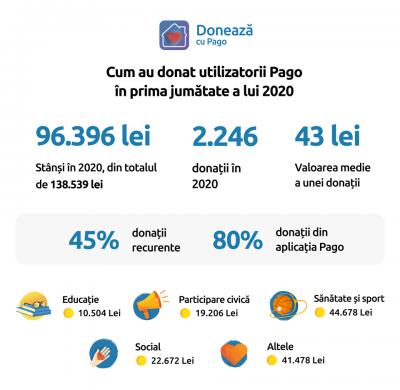 Cum au donat utilizatorii Pago în prima jumătate a lui 2020