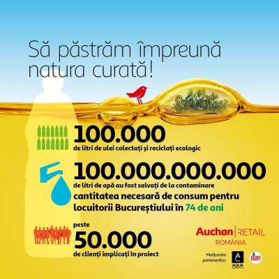 100.000 de litri de ulei alimentar uzat colectat în 12 luni