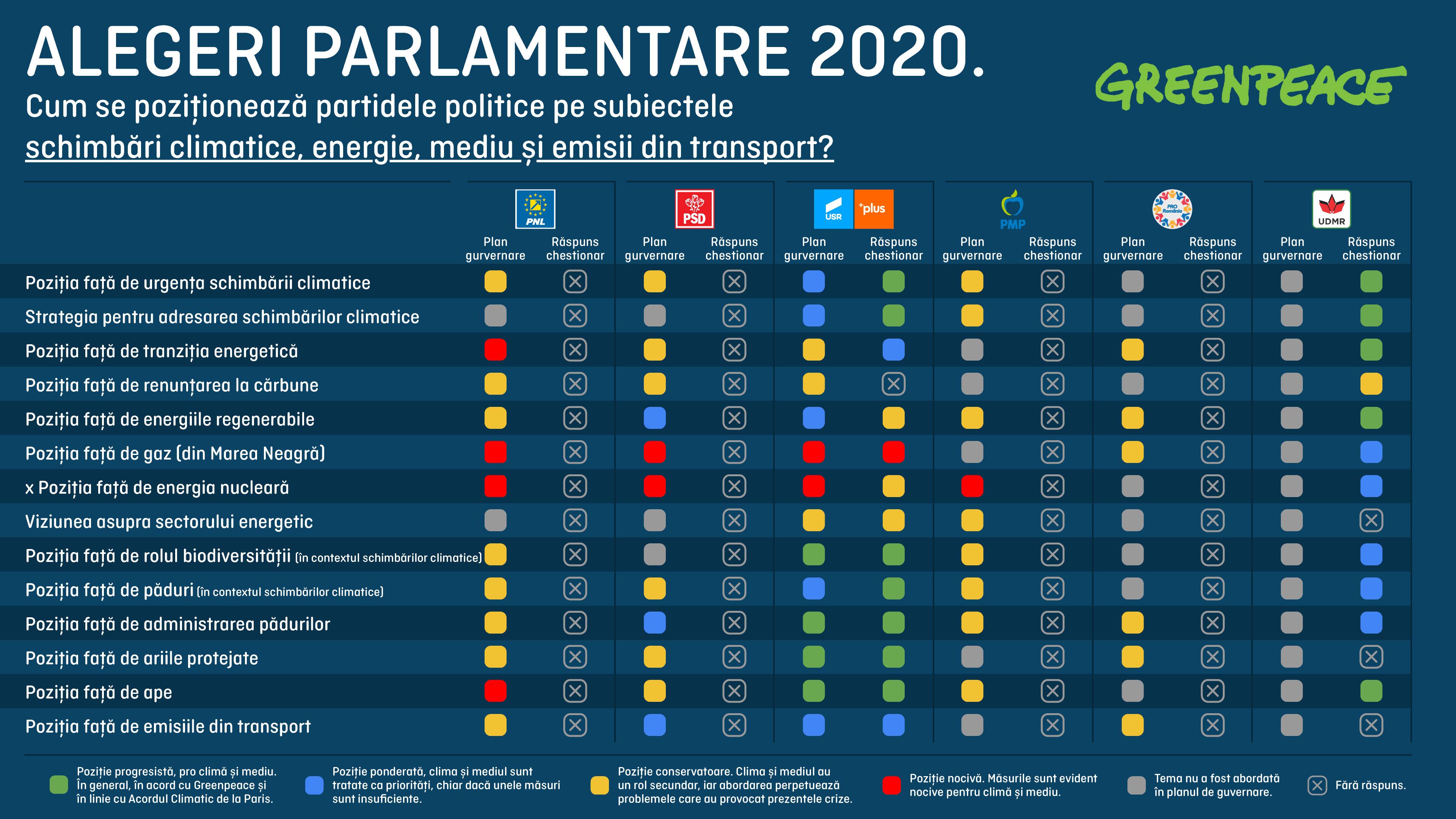 Viziunea partidelor asupra problemelor de mediu - analiză Greenpeace în contextul alegerilor parlamentare