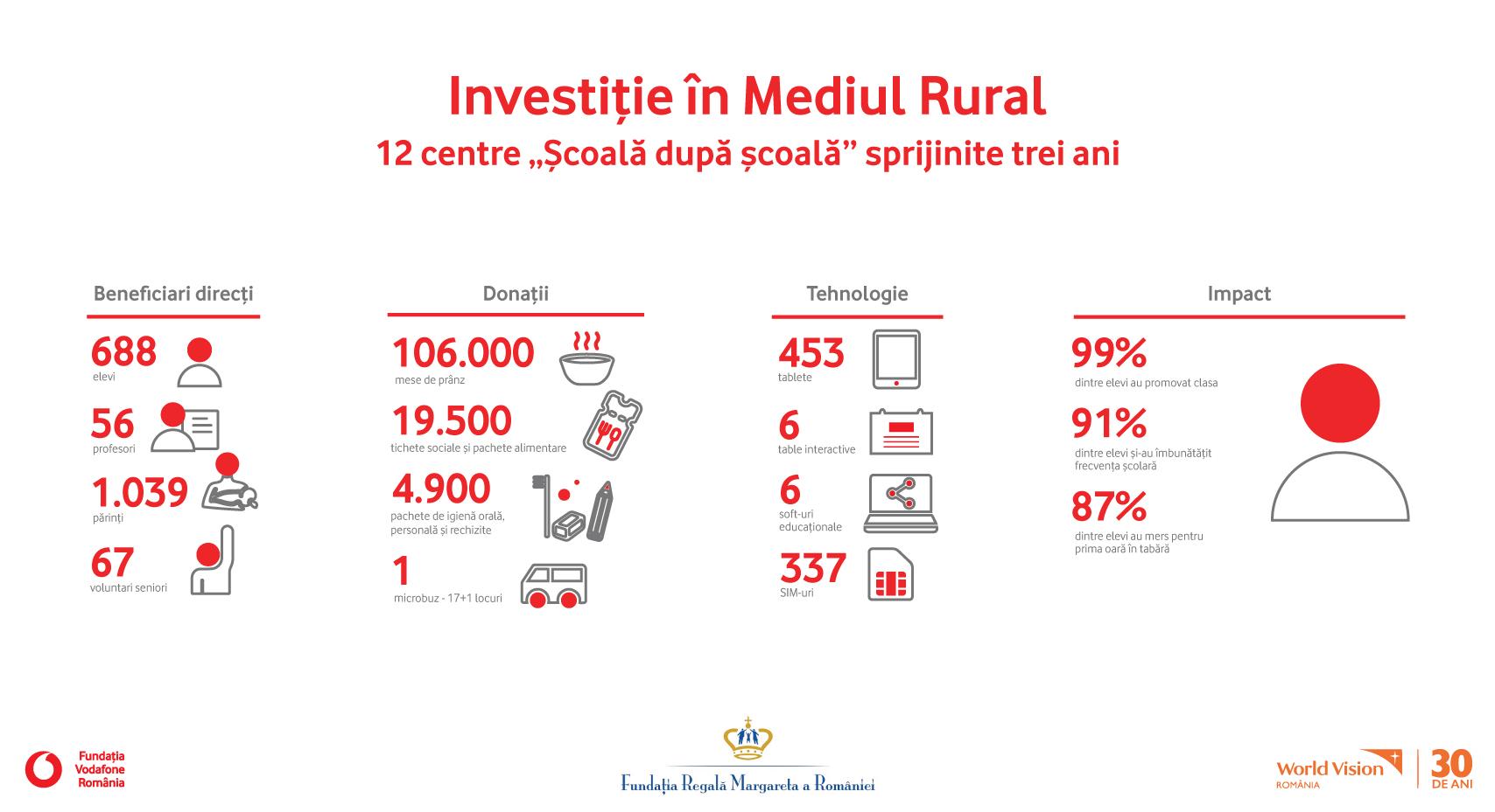 99% promovabilitate în rândul elevilor și frecvență școlară îmbunătățită după trei ani de Investiție în Mediul Rural
