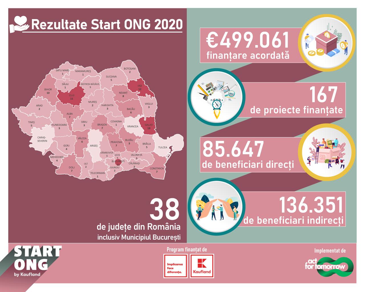 85.000 de persoane au beneficiat de sprijin prin programul Start ONG în 2020