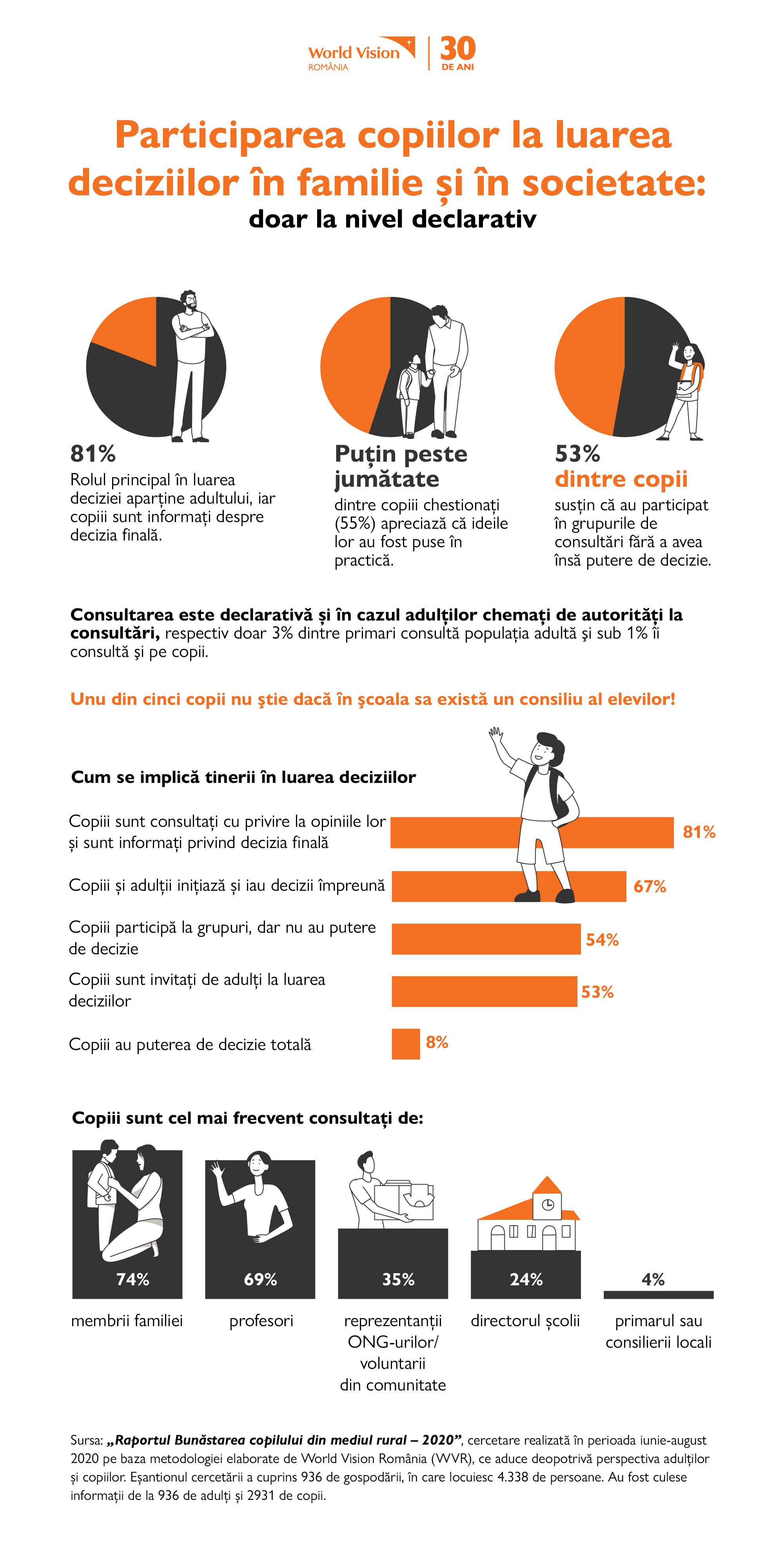 STUDIU Peste 80% dintre copii spun că rolul în luarea deciziilor aparține adulților, copiii fiind informați despre decizie