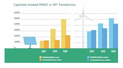 Potențialul regenerabil al României riscă să rămână neexploatat