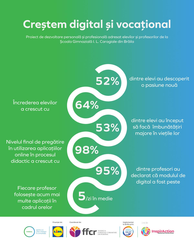Asociația InspirAction susține dezvoltarea personală și profesională a tinerilor din Brăila