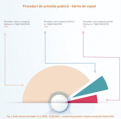 Doar 21% dintre autorități au respectat în ultimii 2 ani legislația privind achizițiile publice de hârtie ecologică